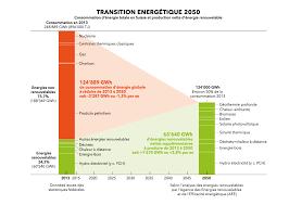 bureau d ude environnement suisse manifeste energie