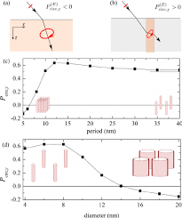 anomalous polarization conversion in arrays of ultrathin