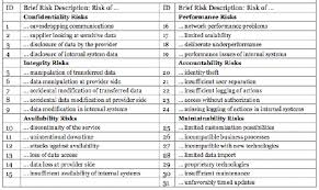 Outsourcing Risk Assessment Template by Roger Clarke S Data Risks In The Cloud