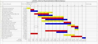 tips membuat jadwal kegiatan harian cara membuat jadwal waktu pelaksanaan atau time schedule pekerjaan