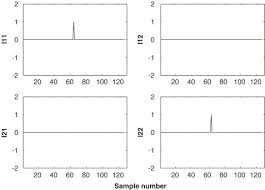 An Information Maximization Approach To Blind Separation And Blind Deconvolution Blind Source Separation Of Internal Combustion Engine Piston Slap