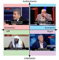 Tv Memes - memri politcal compass memri tv know your meme