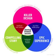 framework design startup product success a framework for entrepreneurs