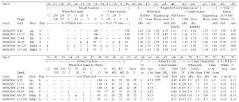 ssm appendix 3 ncss soil characterization database nrcs soils