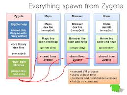 android zygote applied computer science concepts in android