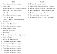maseeh hall pros and cons mit admissions