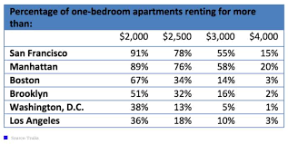 captivating average price for a one bedroom apartment minimalist