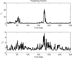 performance and stochastic stability of the adaptive fading