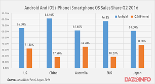 iphone vs android sales apple iphone continues to lose grounds to android in q2