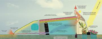 Temperature Of The Interior Of The Sun Earthship Amazing