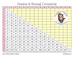 fraction to decimal conversion table free printable sewing chart fraction to decimal conversions