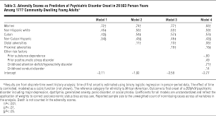 stress burden and the lifetime incidence of psychiatric disorder