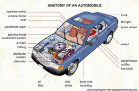Interior Design Vocabulary List by Car Parts Vocabulary With Pictures Learning English