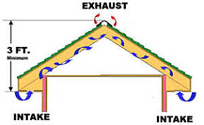 attic ventilation mckinney tx kangaroo contractors