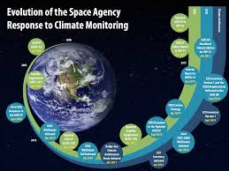ceos u0026 climate coordinating climate information from space ceos
