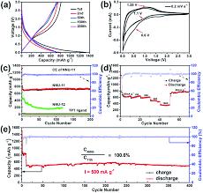 a highly stable polyoxometalate based metal u2013organic framework with
