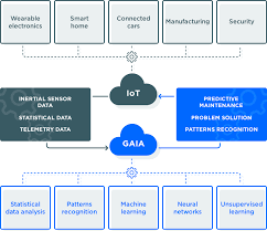 pattern recognition and machine learning epfl best iot cloud solution octonion smart iot cloud
