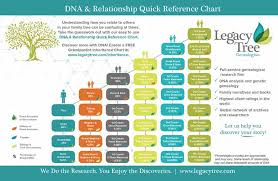 dna mapping free chromosome mapping tool legacy tree genealogists