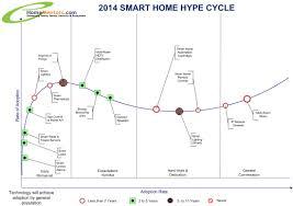 25 key trends to watch in homementors 2014 emerging smart home 2 0