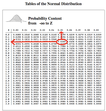 Normal Distribution Z Score Table Look At The Table For The