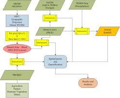 remote sensing free full text distribution patterns of burned