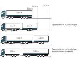 la circulation des mégacamions et le fret routier européen texte