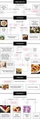 new orleans thanksgiving dinner recipes thanksgiving leftovers decision making flowchart food u0026 wine