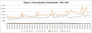 iva en mexico 2016 isr e iva proceso tributario eficiente ciep