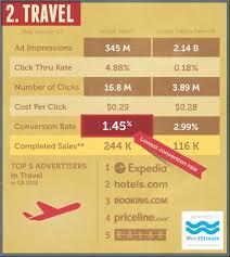 travel keywords images Google adwords gets stronger but travel keywords struggle with jpg