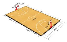 basketball court diagram with sizes and dimensions
