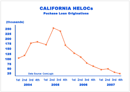 What Does Heloc Stand For by Home Equity Lines Of Credit The Next Looming Disaster Business