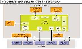 s12zvh automotive hvac system with lcd nxp