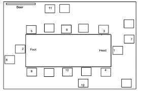 U Shaped Conference Table Dimensions Where To Sit At A Conference Table Inc