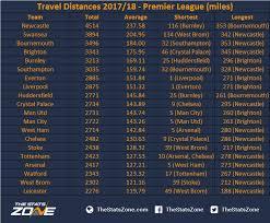 2017 2018 premier league table travel distances 2017 18 premier league the stats zone
