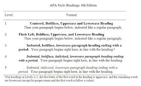 format of an abstract for a research paper apa style blog five essential tips for apa style headings
