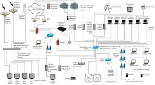 secure home network design of mesmerizing designing a home network