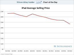 average price for a chart of the day the average selling price of ipads nosedives