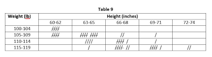 what is a frequency table types of frequency distribution economics tutorials