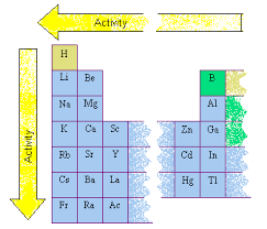 How Many Groups Are On The Periodic Table Activity Of Metals