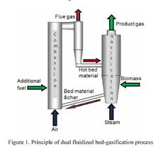 Air Fluidized Bed Academic Onefile Document Modeling Of Reaction Kinetics In