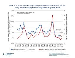 why do you want to attend college essay samples the unemployment rate community college enrollments and tough for every 1 percentage point change in the unemployment rate from may to may community colleges can expect a 2 5 percent change up or down in fall