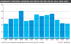 average gas price good news for july 4 travelers gas prices are lowest since 05