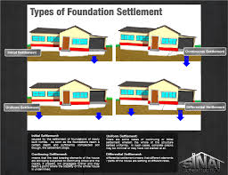 types of foundation settlement los angeles foundation repair company
