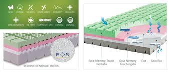 memory materasso materasso memory soia memory il sanodormire materassi lecco