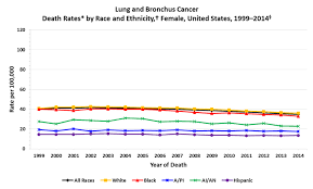 cancer graph infographics graphs net cdc lung cancer rates by race and ethnicity