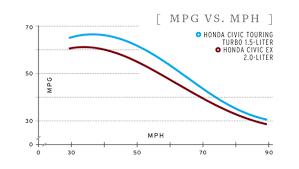 honda civic diesel mpg a tale of two honda civics turbo vs non turbo fuel economy