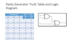 truth table validity generator 9 bit parity generator logic diagram wiring diagram