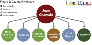 organized crime guatemala elites and organized crime the u0027huistas u0027