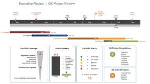 powerpoint update template project dashboard template powerpoint