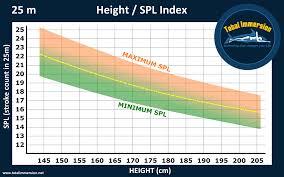 150 Meters To Yards Metrics 101 Stroke Length Smooth Strokes